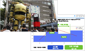 新宿駅前「超巨大 金の鉄人」公開イベントの効果測定